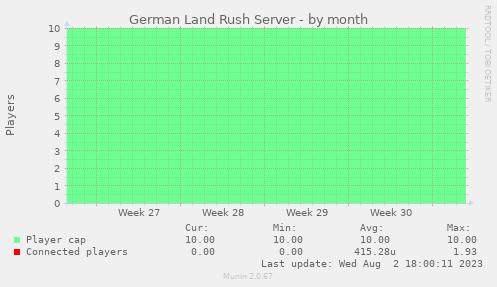 Serverstatistik: Monat