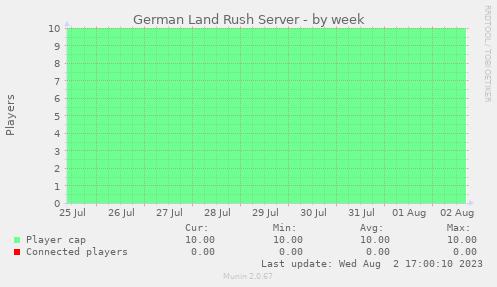 Serverstatistik: Woche