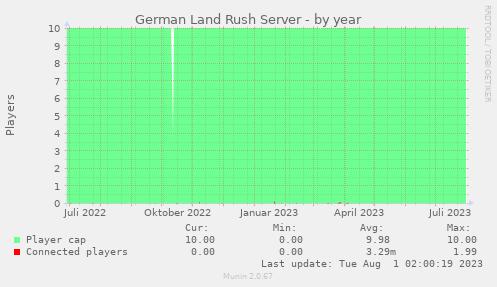 Serverstatistik: Jahr